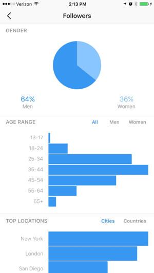 آمار بازدید اینستاگرام