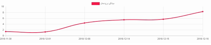 آمارگیر اینستاگرام